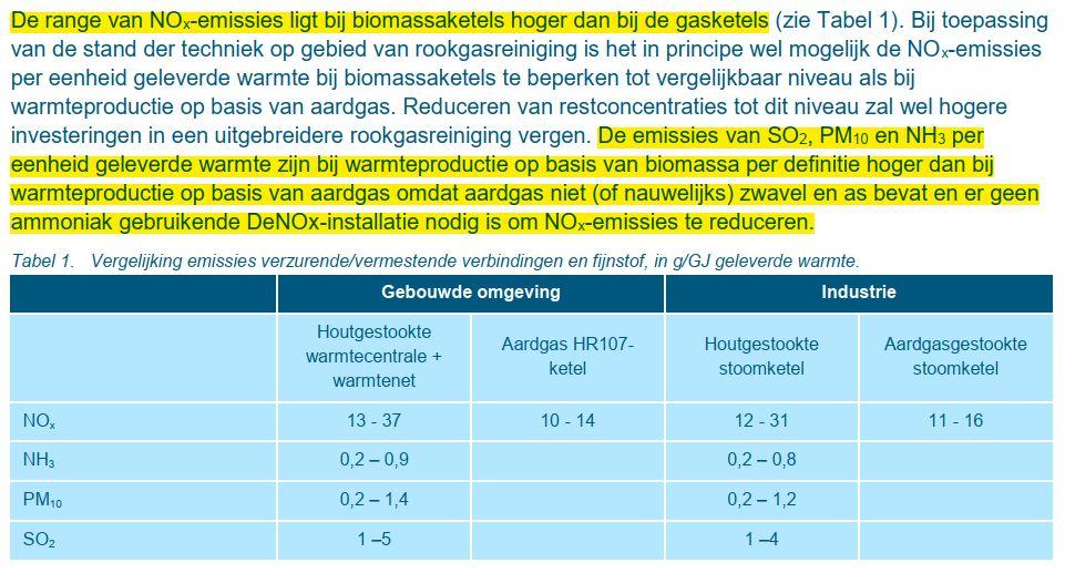 Haskoning-Emissies-houtige-biomassa-vs-gas-26-geb-2020